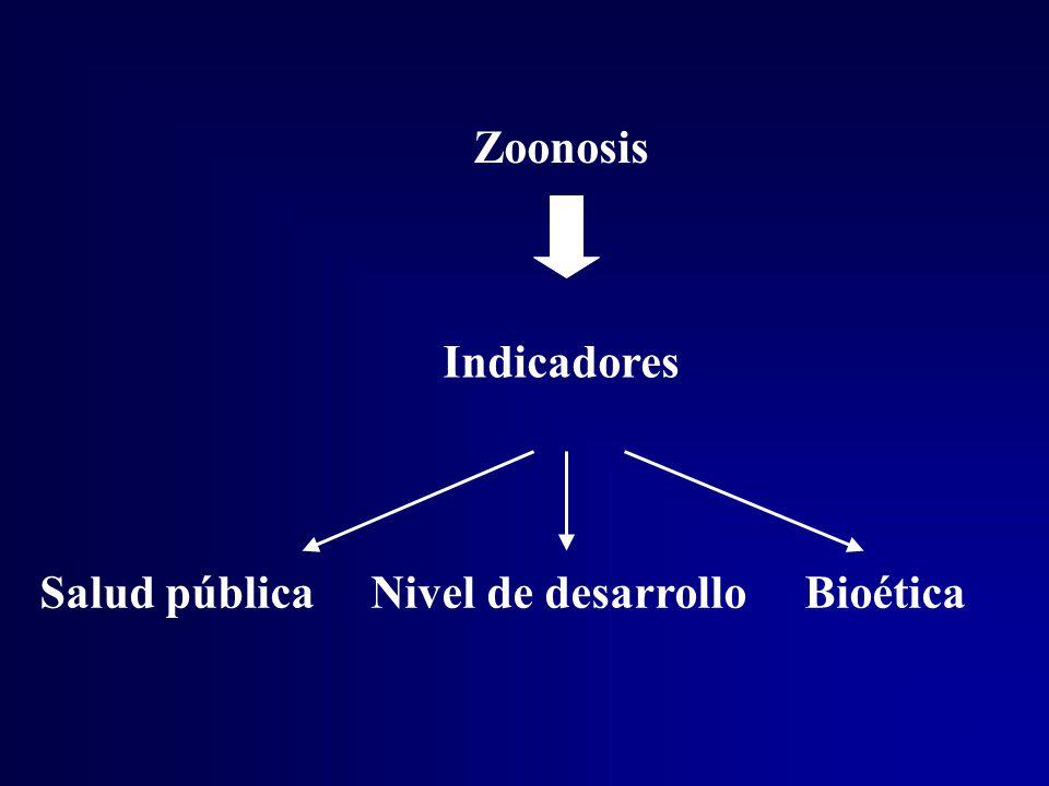 Zoonosis Indicadores Salud pública Nivel de desarrollo Bioética