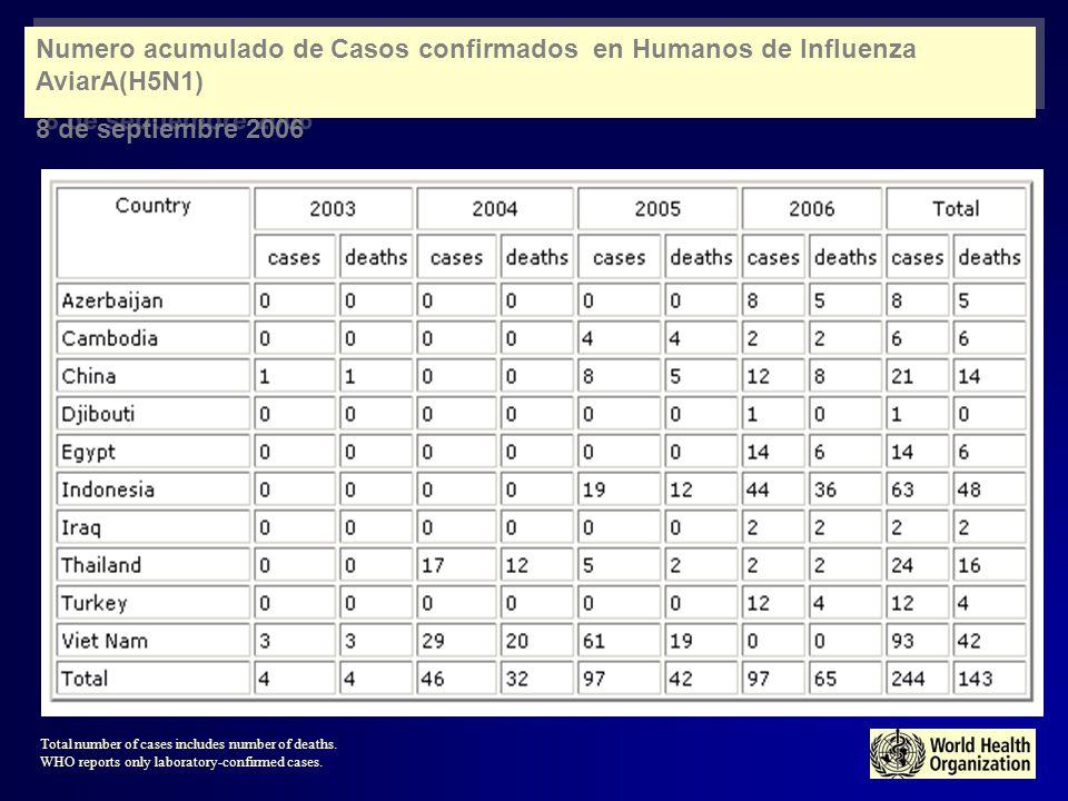 Numero acumulado de Casos confirmados en Humanos de Influenza AviarA(H5N1)