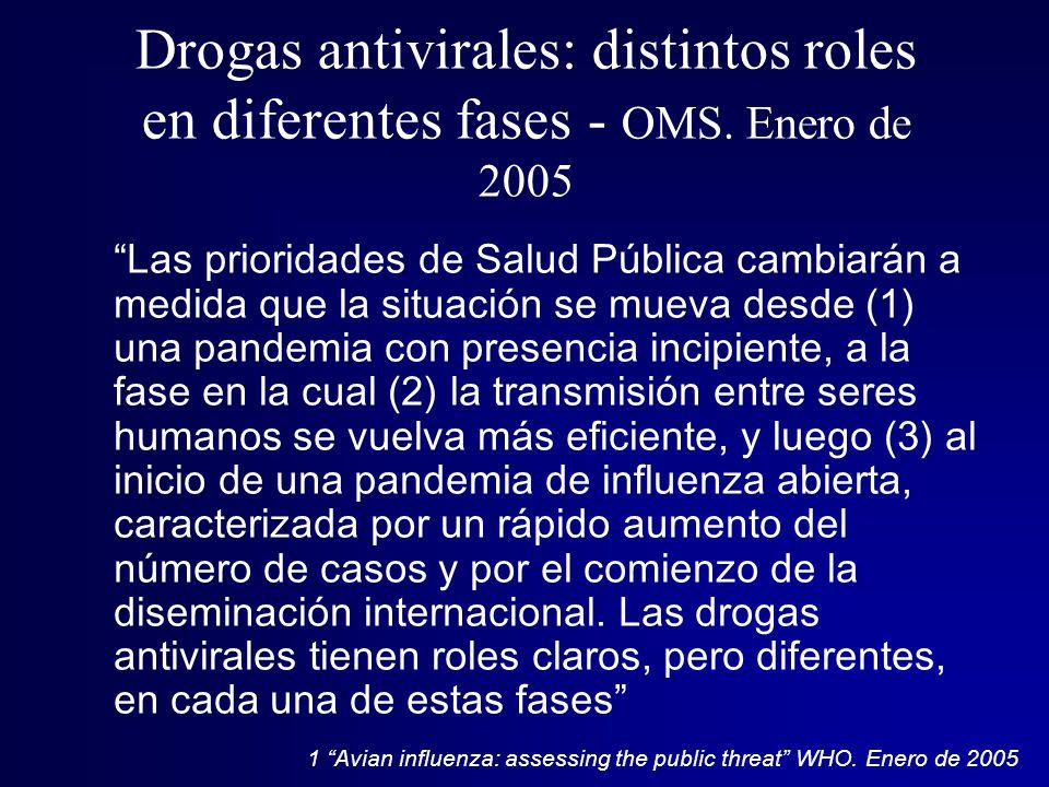 Drogas antivirales: distintos roles en diferentes fases - OMS
