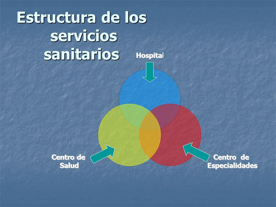 Estructura de los servicios sanitarios