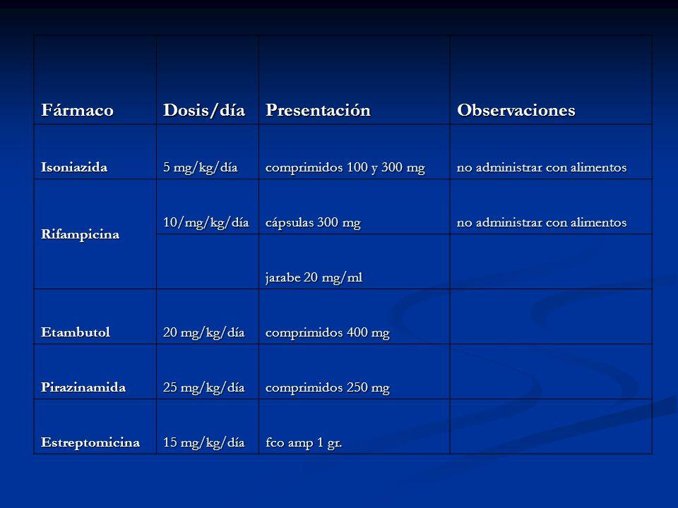 Fármaco Dosis/día Presentación Observaciones Isoniazida 5 mg/kg/día
