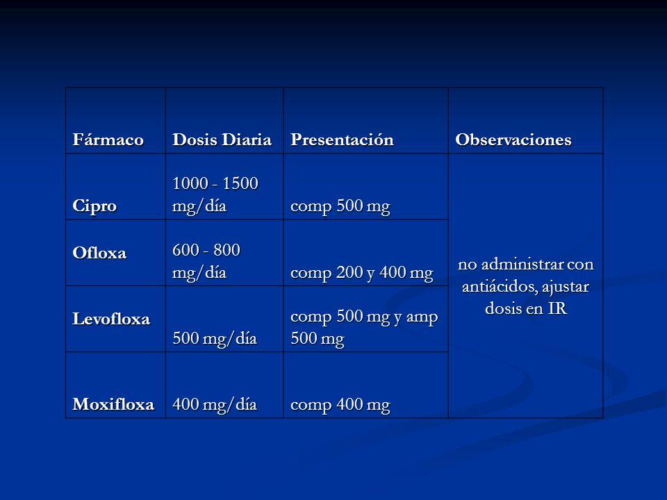 no administrar con antiácidos, ajustar dosis en IR