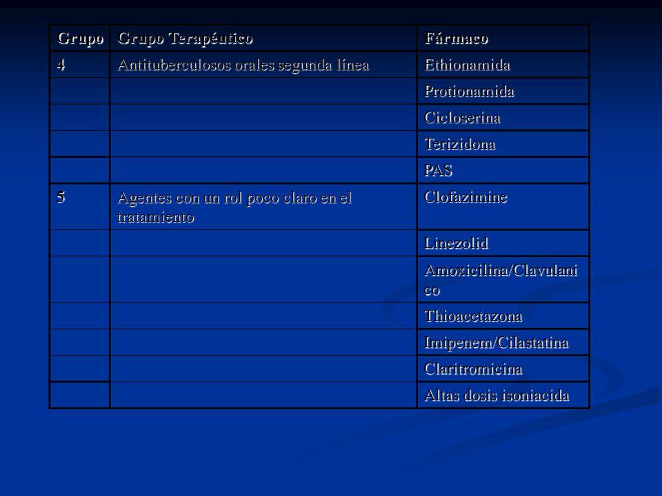 Grupo Grupo Terapéutico. Fármaco. 4. Antituberculosos orales segunda línea. Ethionamida. Protionamida.