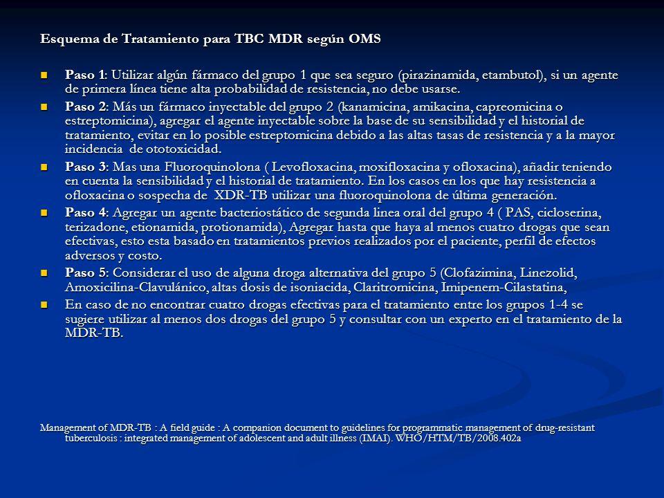 Esquema de Tratamiento para TBC MDR según OMS