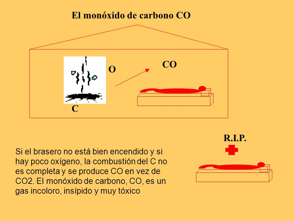 El monóxido de carbono CO