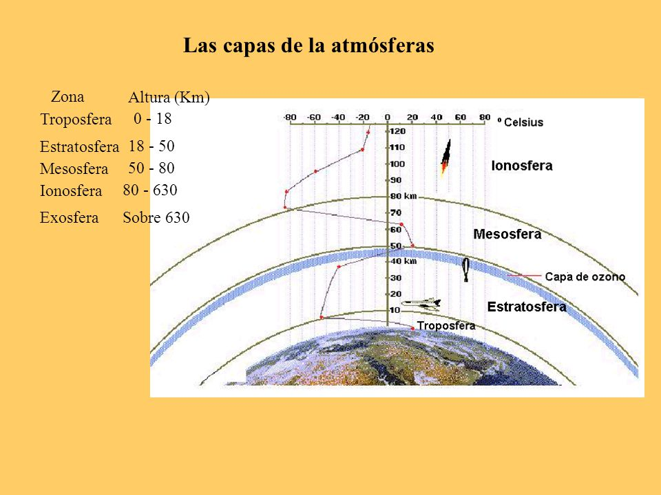 Las capas de la atmósferas