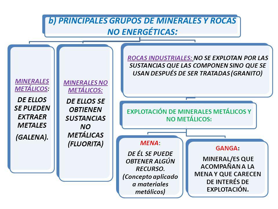 b) PRINCIPALES GRUPOS DE MINERALES Y ROCAS NO ENERGÉTICAS: