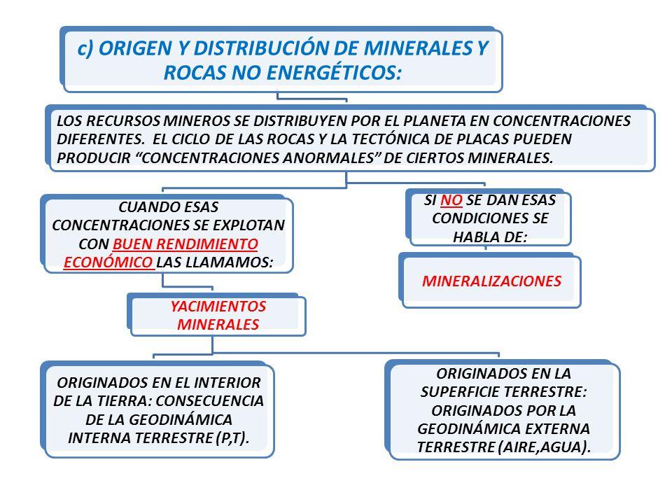 c) ORIGEN Y DISTRIBUCIÓN DE MINERALES Y ROCAS NO ENERGÉTICOS: