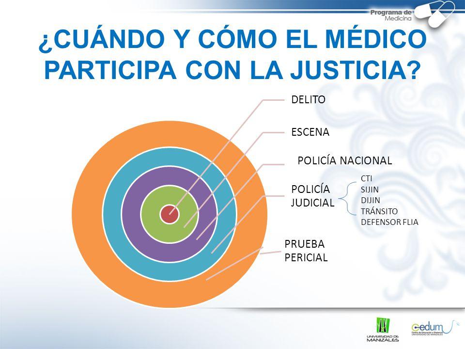 ¿CUÁNDO Y CÓMO EL MÉDICO PARTICIPA CON LA JUSTICIA