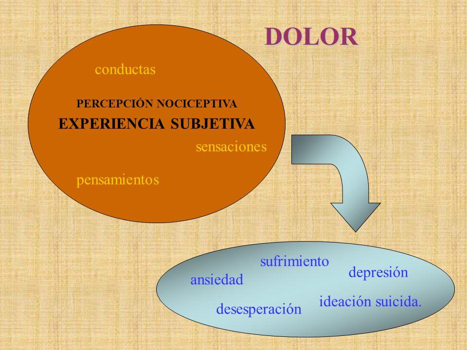 DOLOR conductas EXPERIENCIA SUBJETIVA sensaciones pensamientos