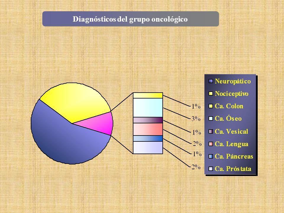 Diagnósticos del grupo oncológico
