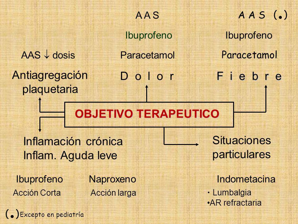 Antiagregación plaquetaria D o l o r F i e b r e OBJETIVO TERAPEUTICO