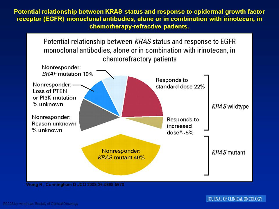 Potential relationship between KRAS status and response to epidermal growth factor receptor (EGFR) monoclonal antibodies, alone or in combination with irinotecan, in chemotherapy-refractive patients.