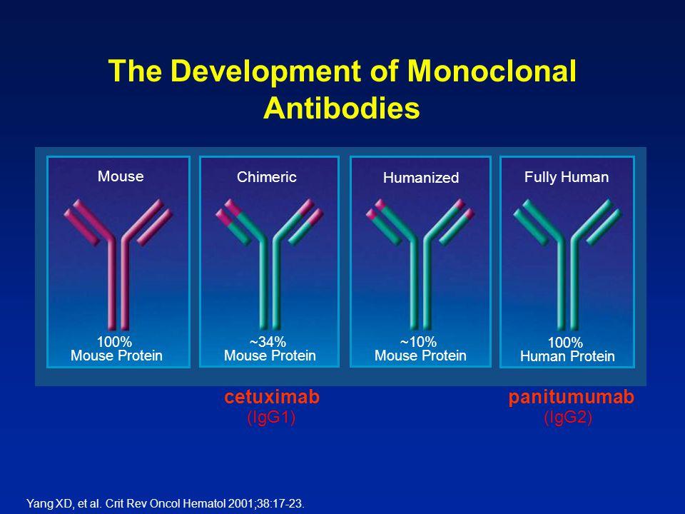 The Development of Monoclonal Antibodies
