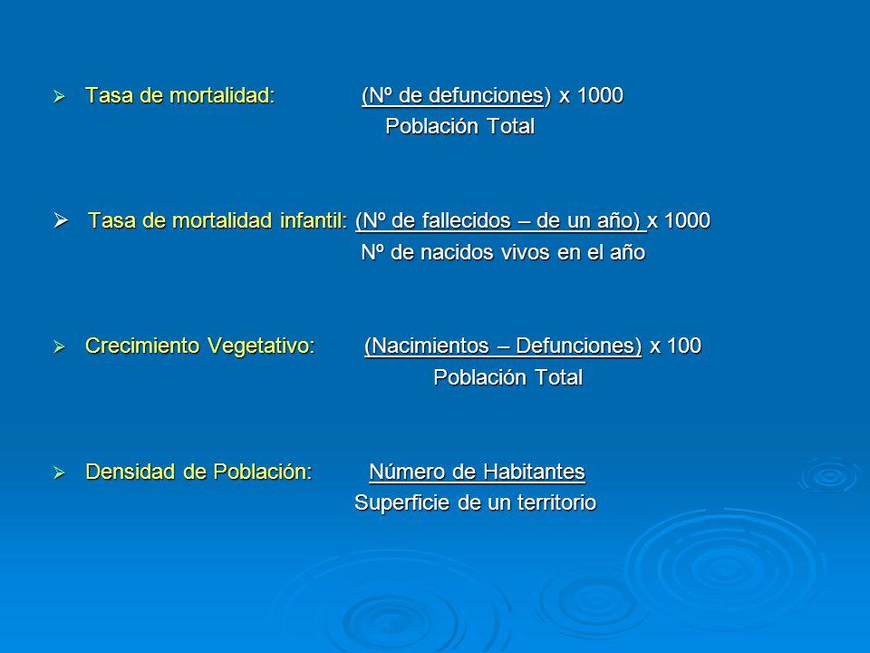 Tasa de mortalidad: (Nº de defunciones) x 1000