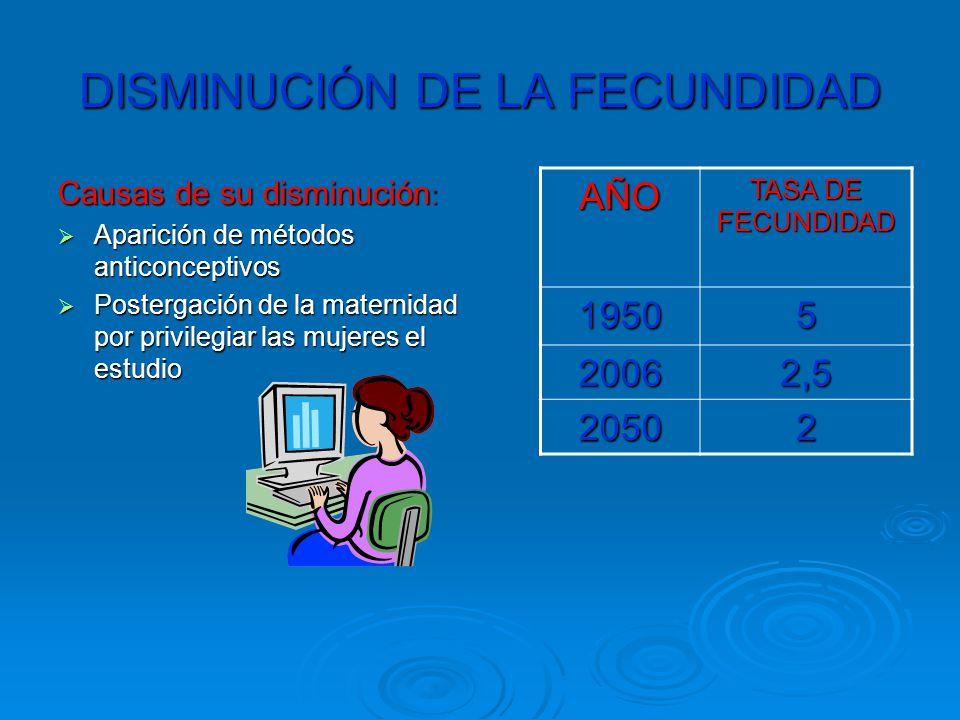 DISMINUCIÓN DE LA FECUNDIDAD