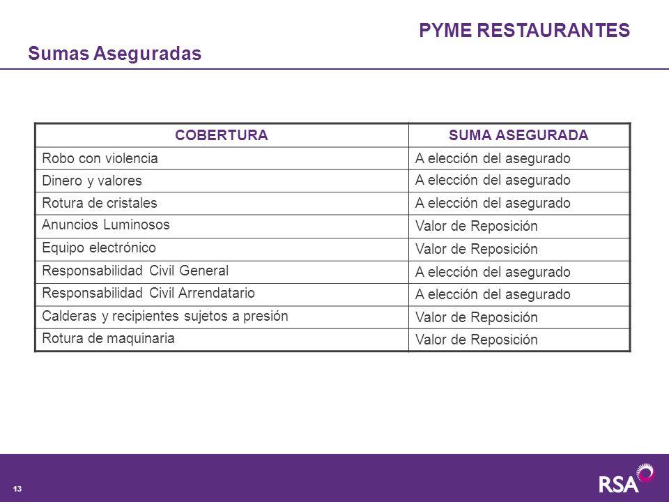 PYME RESTAURANTES Sumas Aseguradas COBERTURA SUMA ASEGURADA