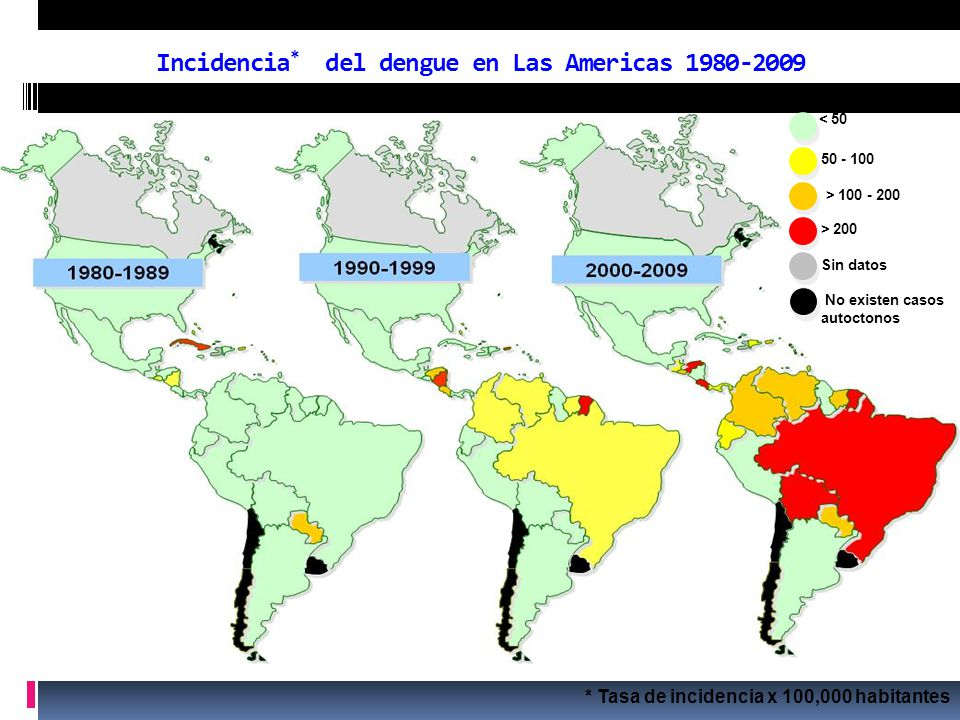 Incidencia* del dengue en Las Americas 1980-2009