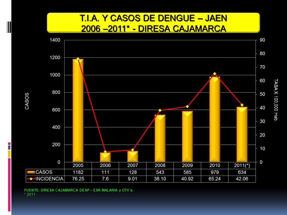 T.I.A. Y CASOS DE DENGUE – JAEN