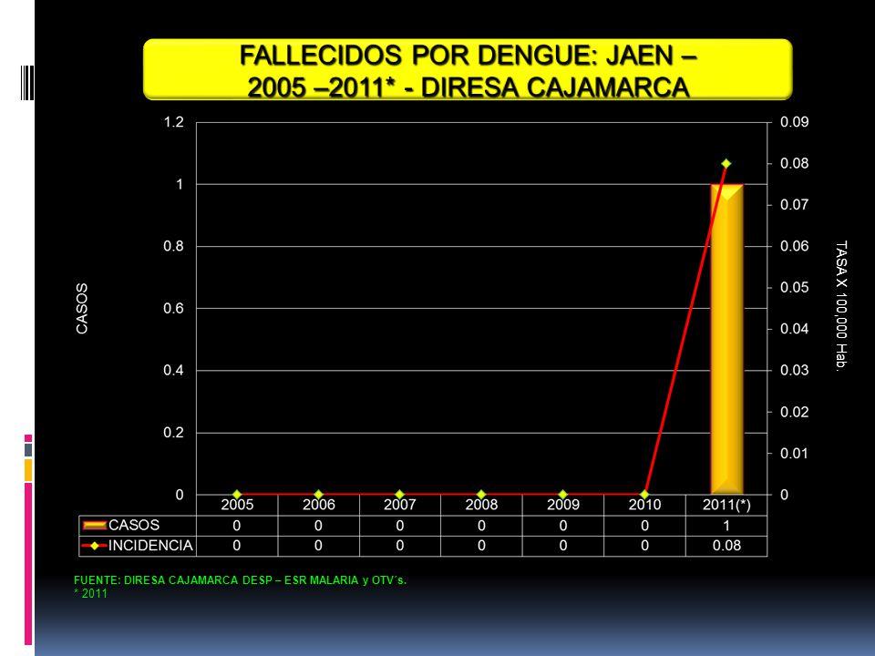 FALLECIDOS POR DENGUE: JAEN –