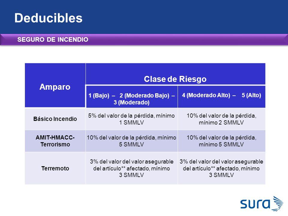 Deducibles Clase de Riesgo Amparo SEGURO DE INCENDIO