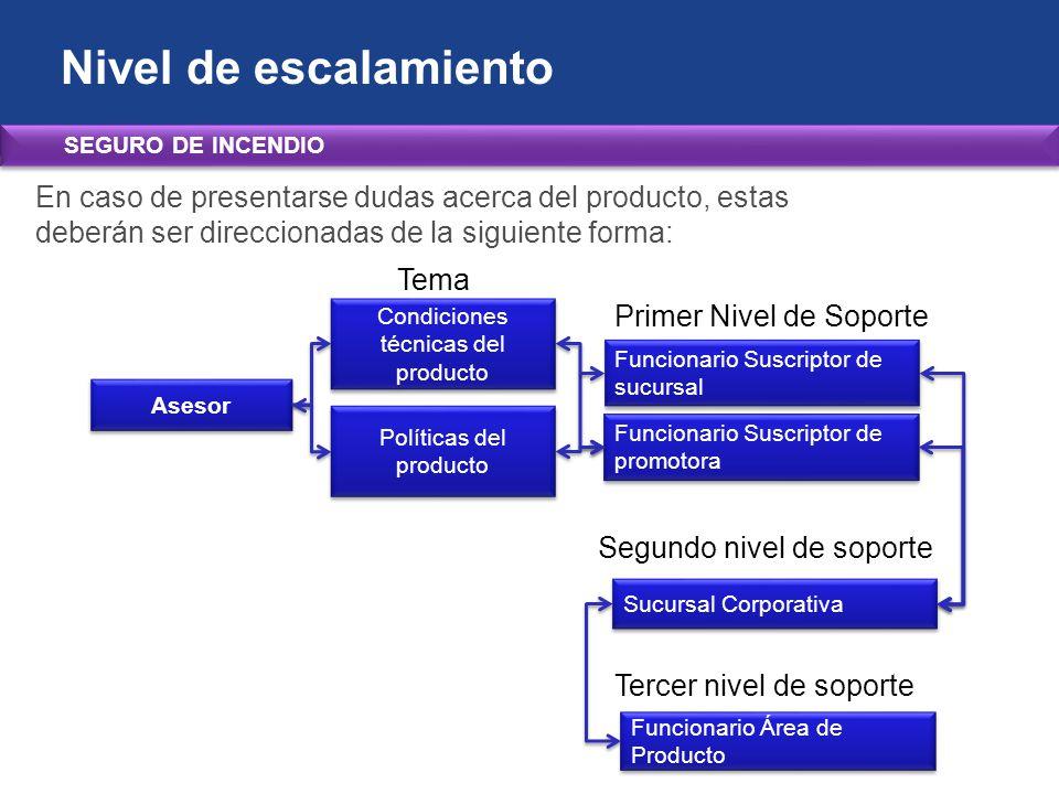 Nivel de escalamiento SEGURO DE INCENDIO. En caso de presentarse dudas acerca del producto, estas deberán ser direccionadas de la siguiente forma: