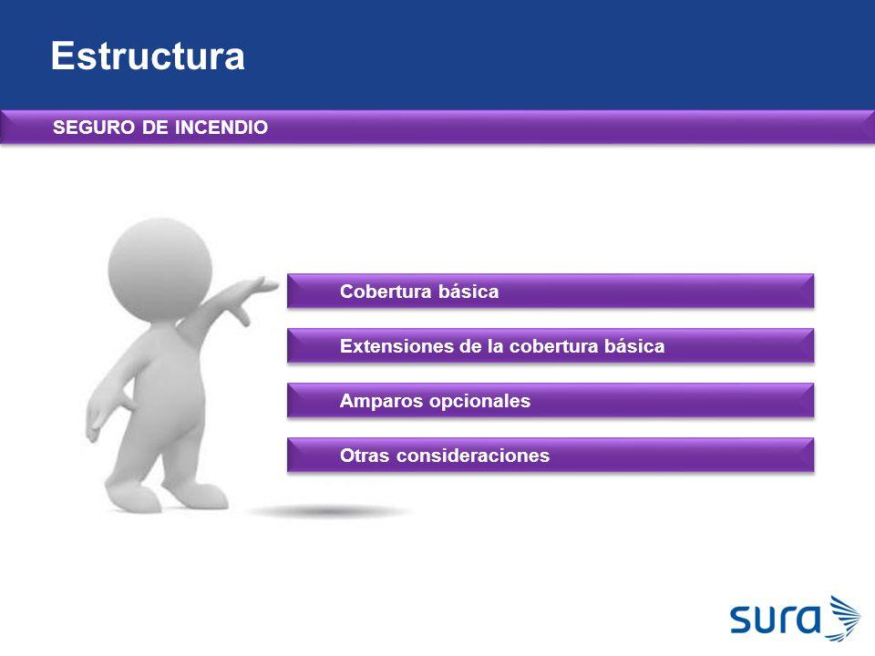 Estructura SEGURO DE INCENDIO Cobertura básica