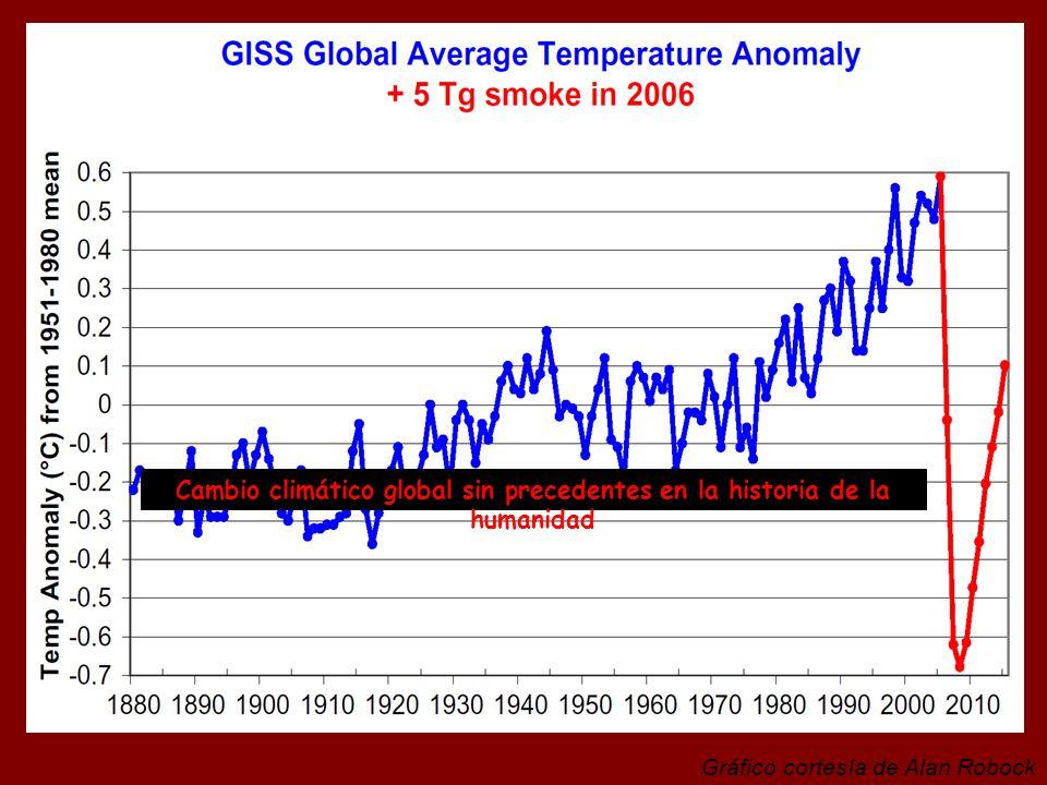 Cambio climático global sin precedentes en la historia de la humanidad