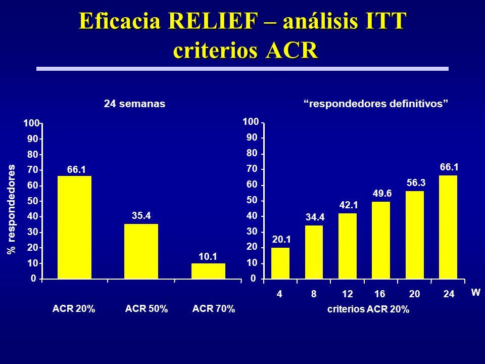 Eficacia RELIEF – análisis ITT criterios ACR
