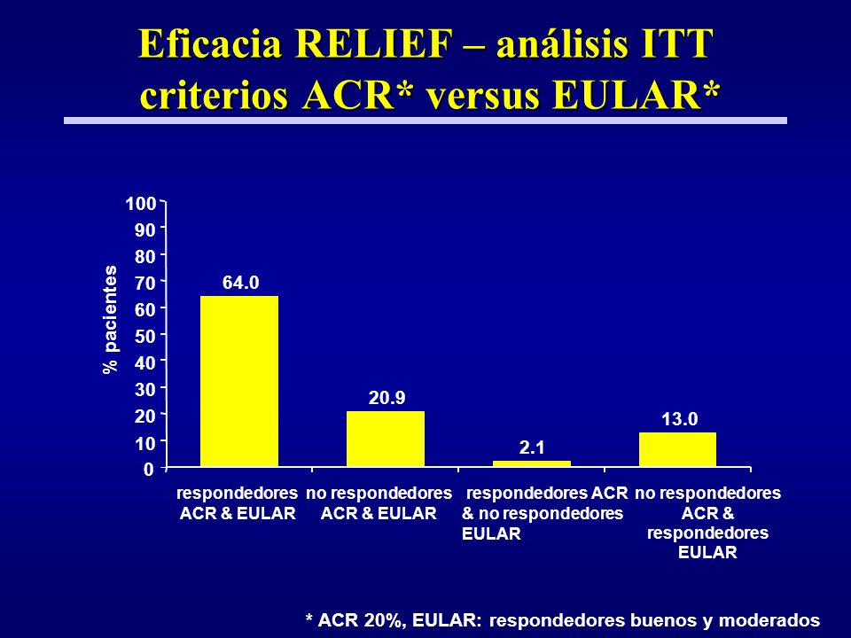 Eficacia RELIEF – análisis ITT criterios ACR* versus EULAR*