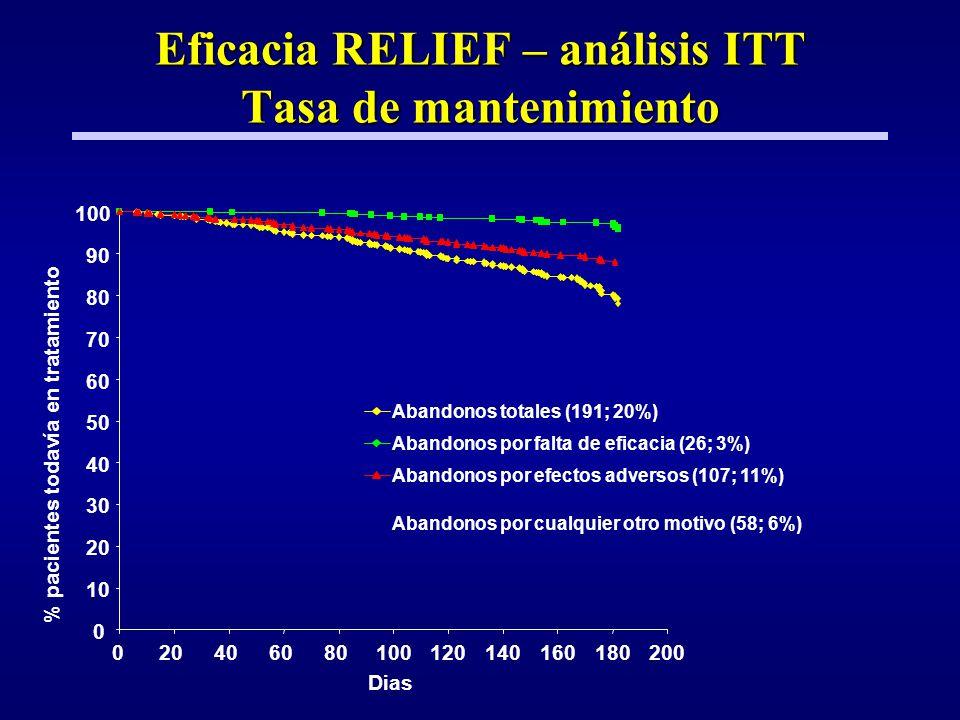 Eficacia RELIEF – análisis ITT Tasa de mantenimiento