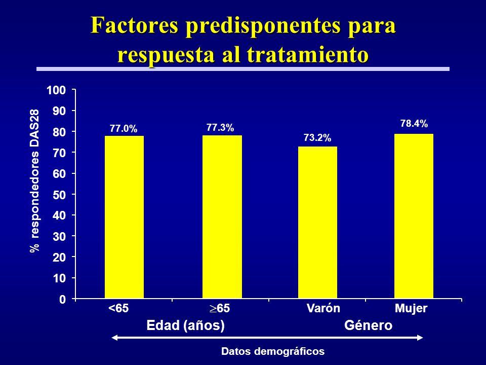 Factores predisponentes para respuesta al tratamiento