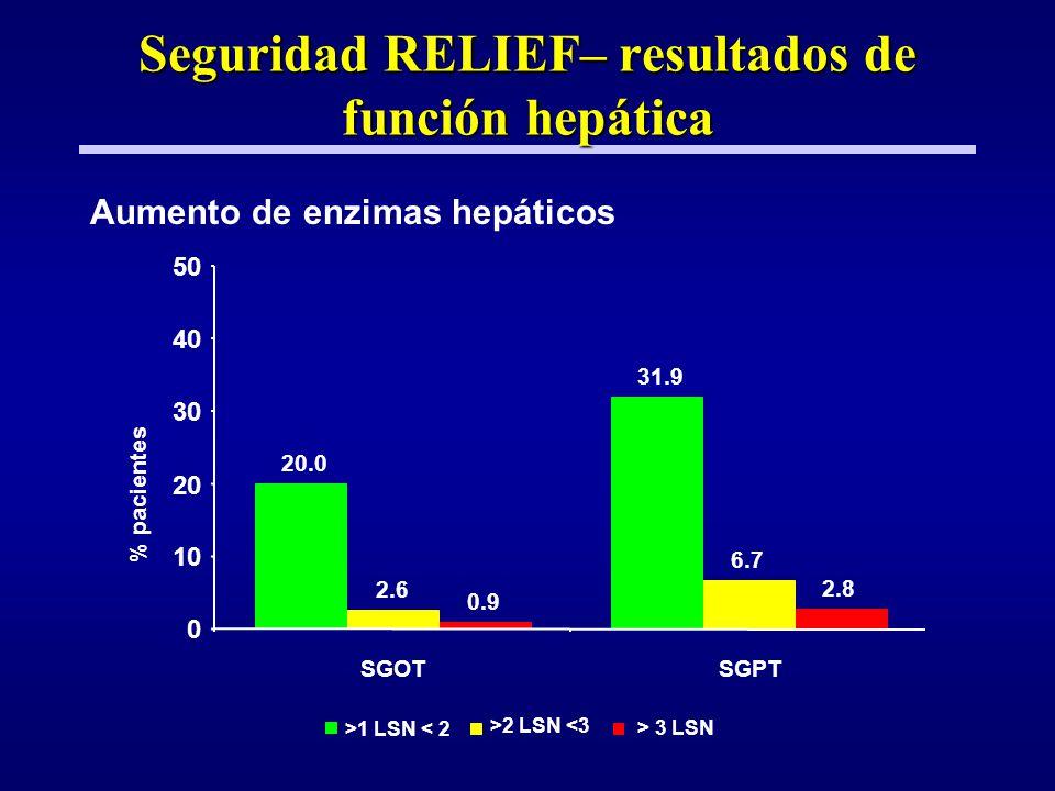 Seguridad RELIEF– resultados de función hepática
