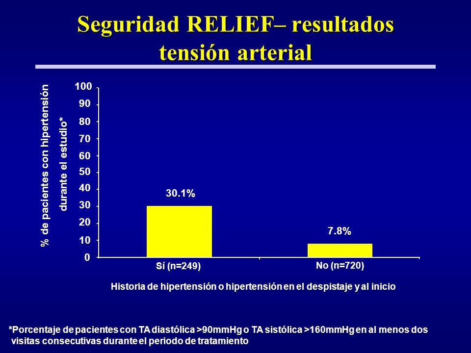 Seguridad RELIEF– resultados tensión arterial