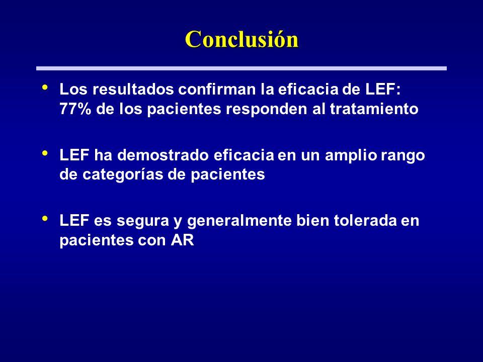 Conclusión Los resultados confirman la eficacia de LEF: 77% de los pacientes responden al tratamiento.