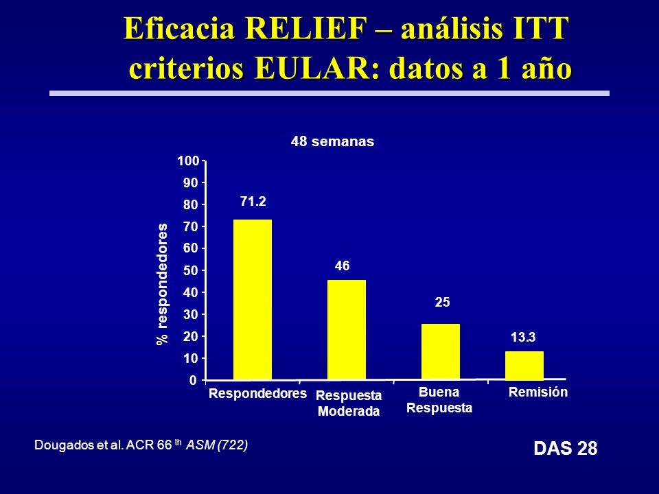 Eficacia RELIEF – análisis ITT criterios EULAR: datos a 1 año