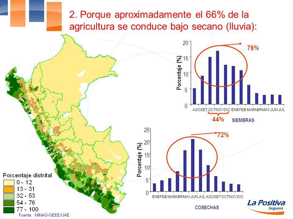 2. Porque aproximadamente el 66% de la agricultura se conduce bajo secano (lluvia):