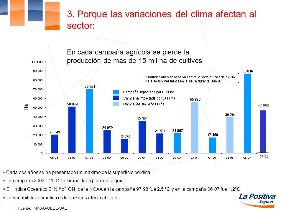 3. Porque las variaciones del clima afectan al sector: