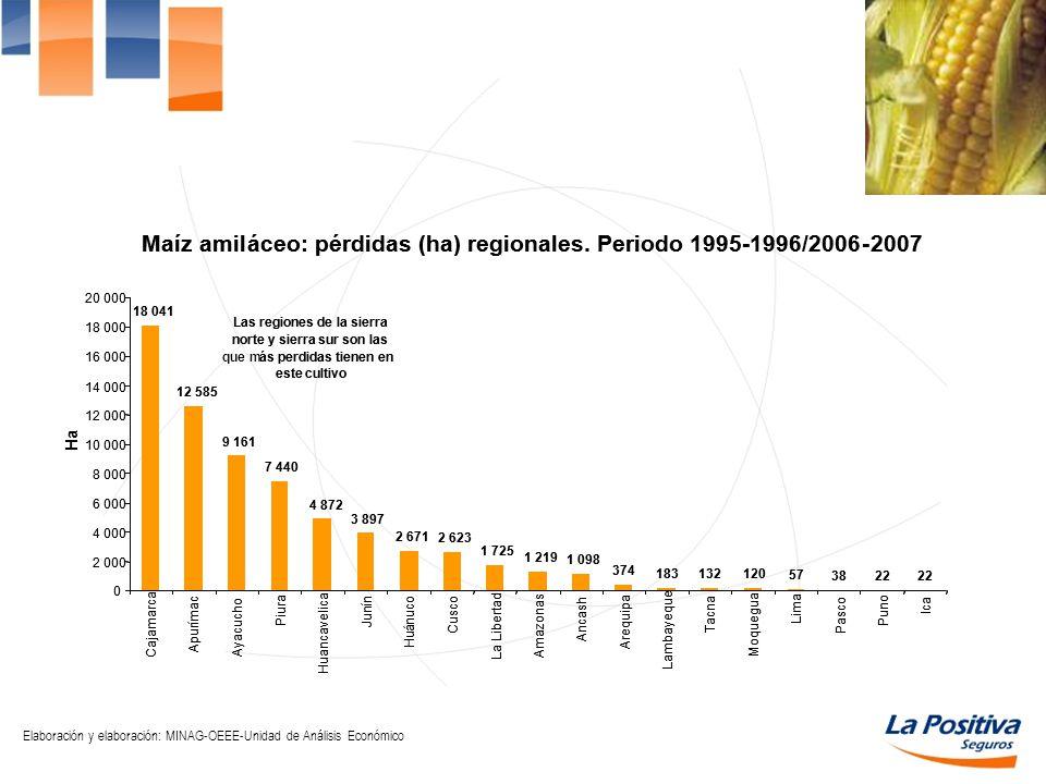 rdidas (ha) regionales. Periodo 1995