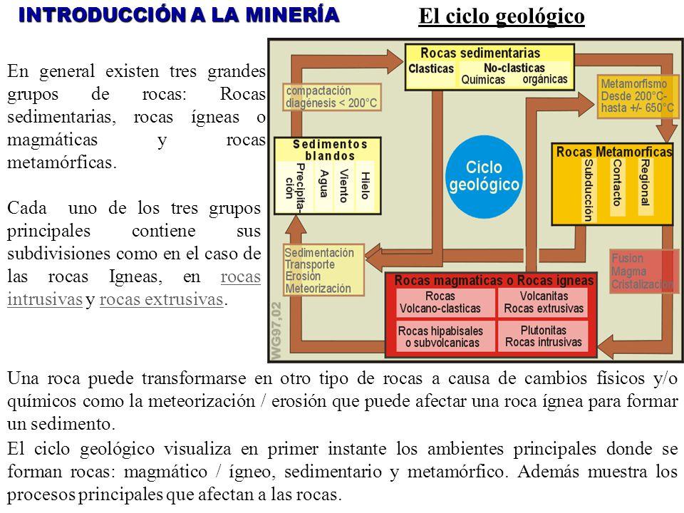 El ciclo geológico INTRODUCCIÓN A LA MINERÍA