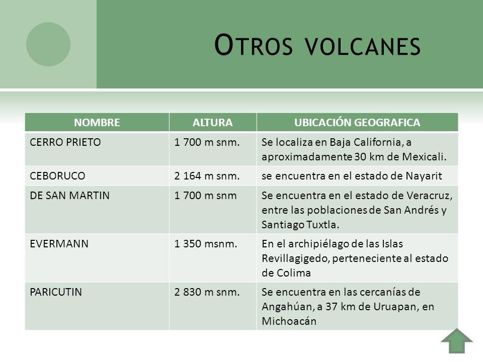 Otros volcanes NOMBRE ALTURA UBICACIÓN GEOGRAFICA CERRO PRIETO