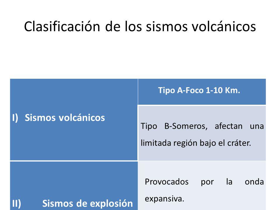 Clasificación de los sismos volcánicos