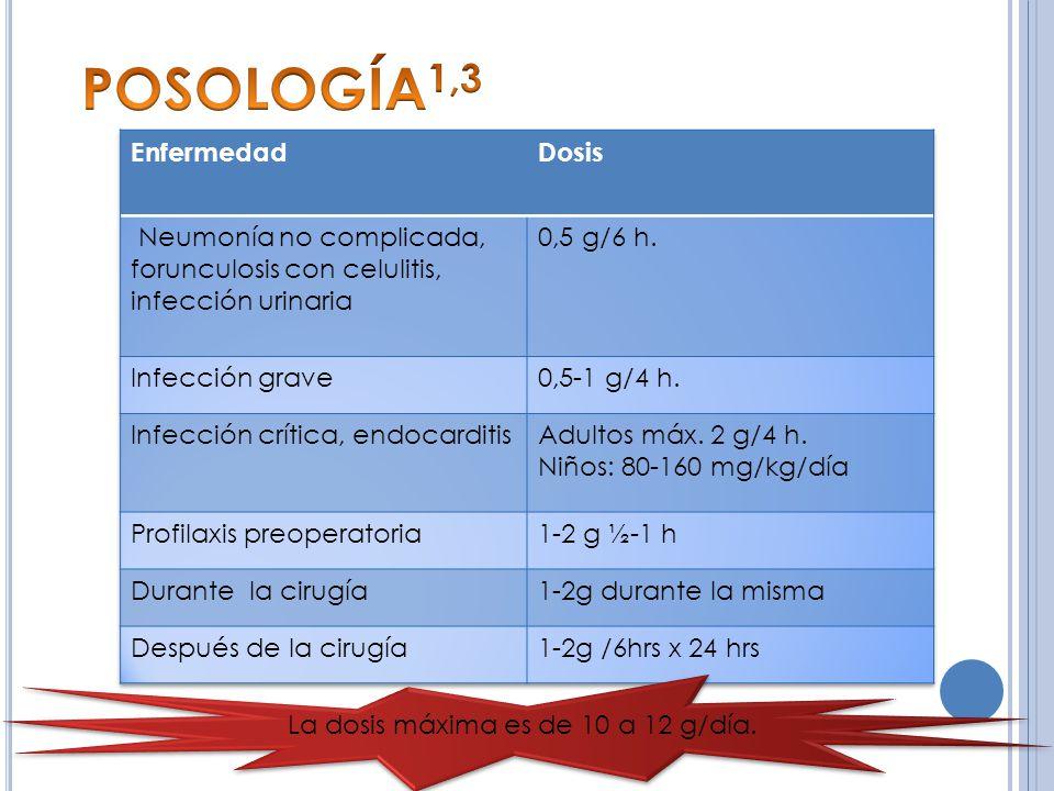 POSOLOGÍA1,3 Enfermedad Dosis
