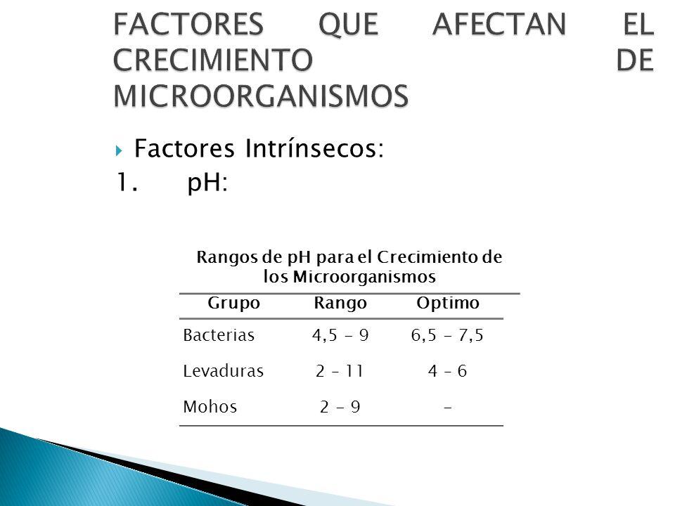 FACTORES QUE AFECTAN EL CRECIMIENTO DE MICROORGANISMOS