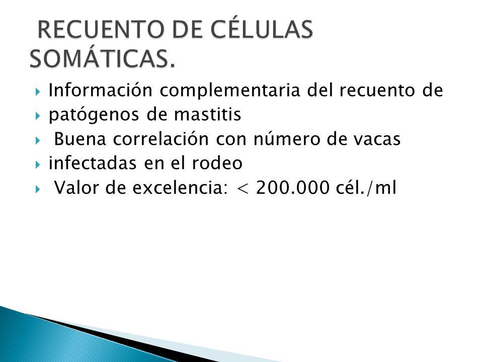 RECUENTO DE CÉLULAS SOMÁTICAS.