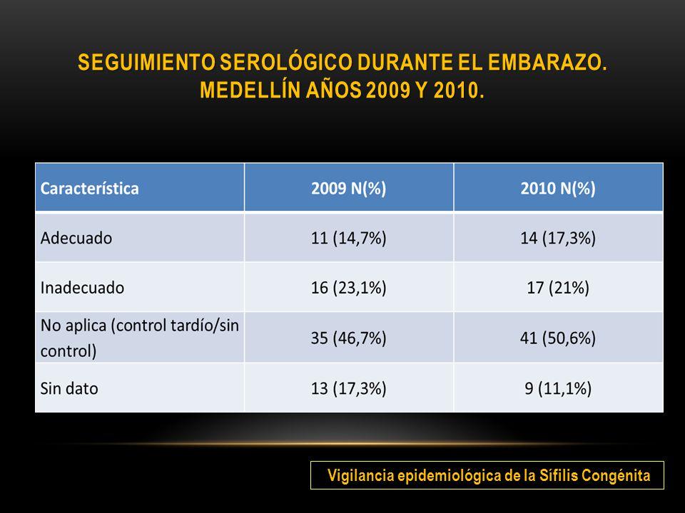 Seguimiento serológico durante el embarazo. Medellín años 2009 y 2010.