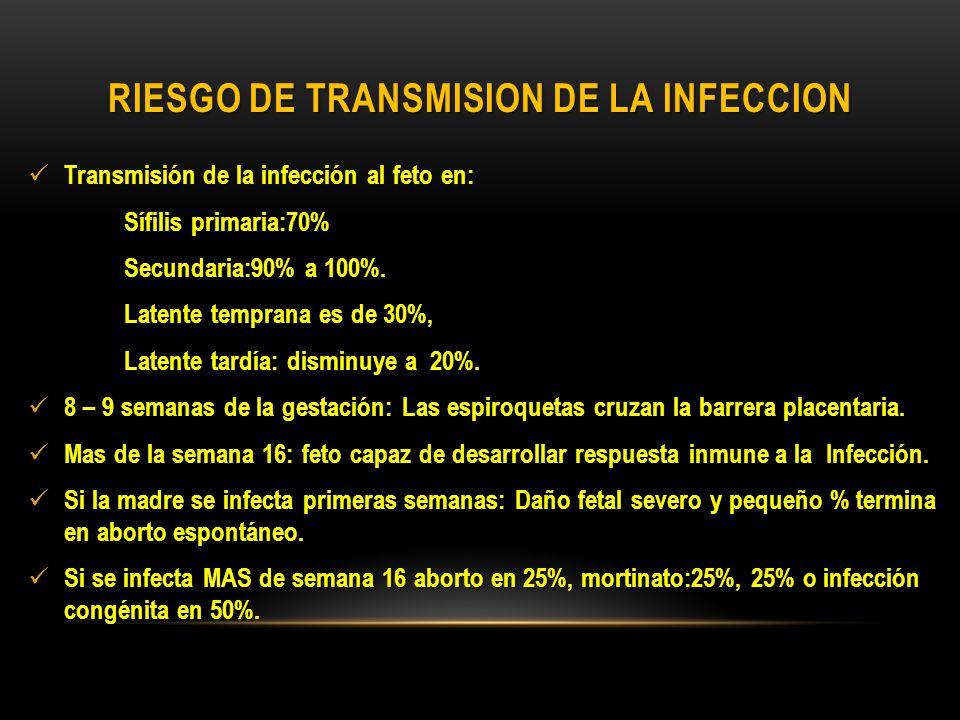 RIESGO DE TRANSMISION DE LA INFECCION