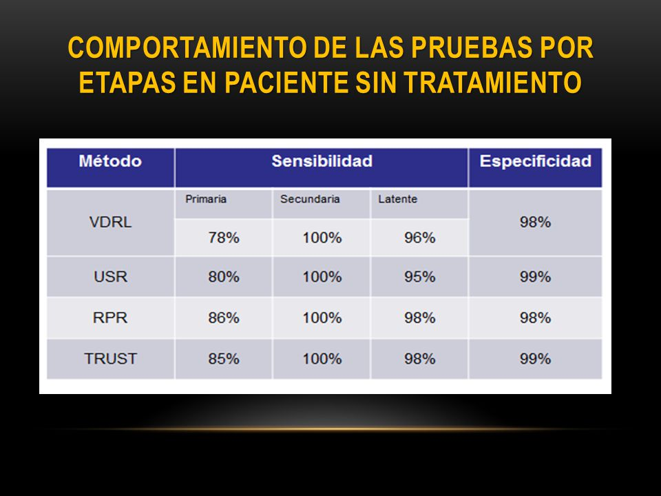 Comportamiento de las pruebas por etapas en paciente sin tratamiento