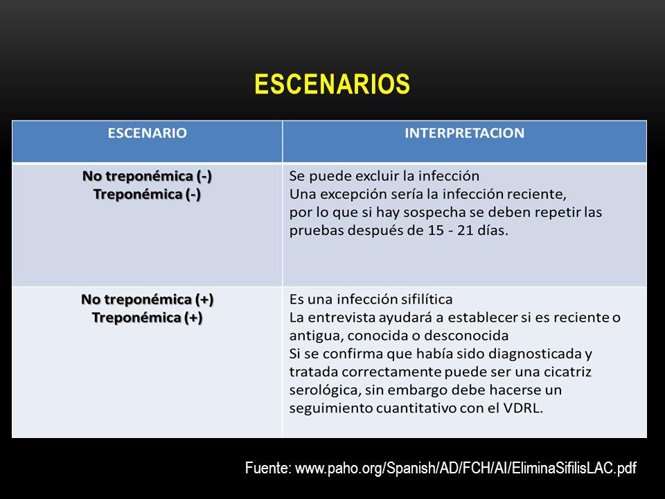 ESCENARIOS Fuente: www.paho.org/Spanish/AD/FCH/AI/EliminaSifilisLAC.pdf