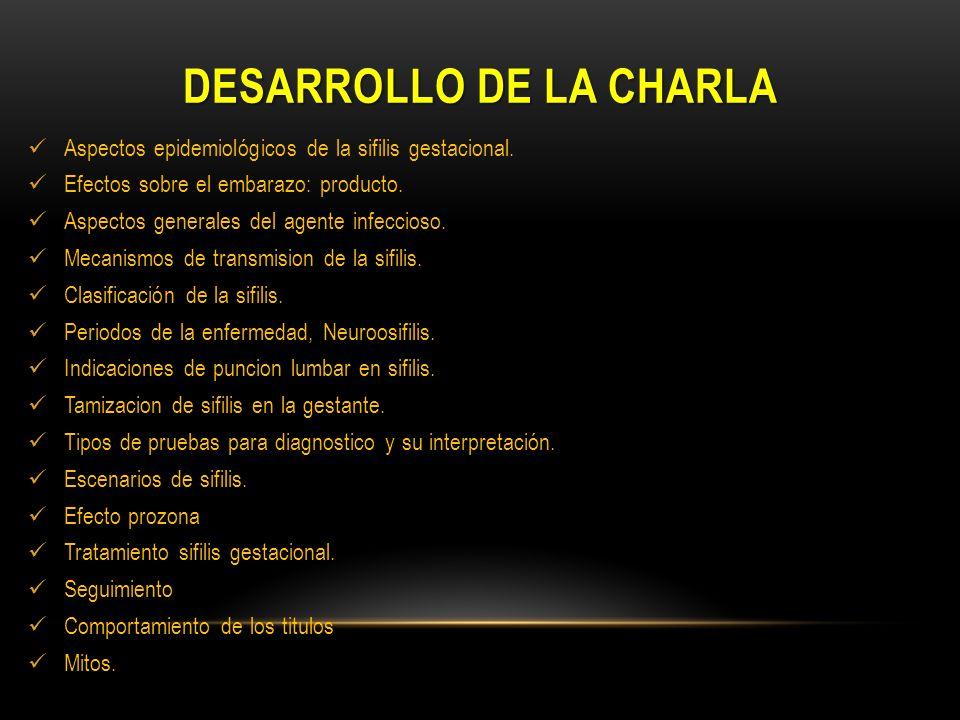 Desarrollo DE LA CHARLA